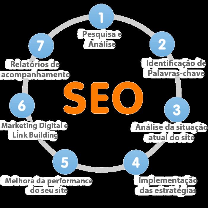 SEO - Otimização de Sites - etapas do desenvolvimento