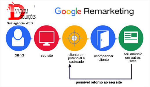 google-ads-campanha-remarketing-datacom-solucoes